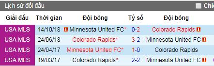 Nhận định Colorado Rapids vs Minnesota United, 8h ngày 9/6 (Nhà Nghề Mỹ)