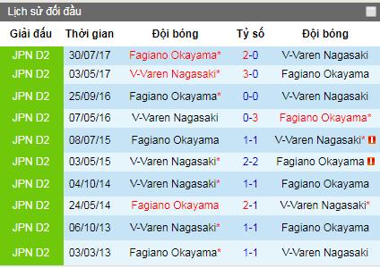 Nhận định V-Varen Nagasaki vs Okayama, 12h ngày 8/6 (Hạng 2 Nhật Bản)