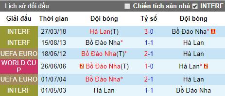 Tỷ lệ bóng đá chung kết Nations League hôm nay: Bồ Đào Nha vs Hà Lan