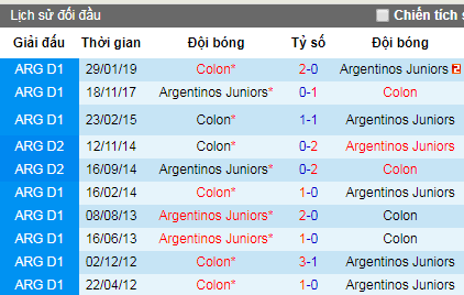 Nhận định Colon vs Argentinos Juniors, 7h30 ngày 12/7 (Copa Sudamericana)