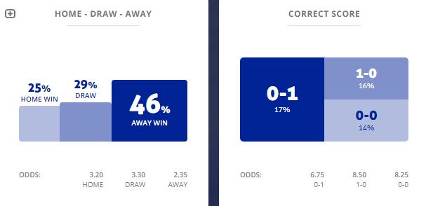 Máy tính dự đoán Madagascar vs Tunisia, 2h ngày 12/7
