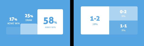 Máy tính dự đoán Tranmere Rovers vs Liverpool, 1h30 ngày 12/7