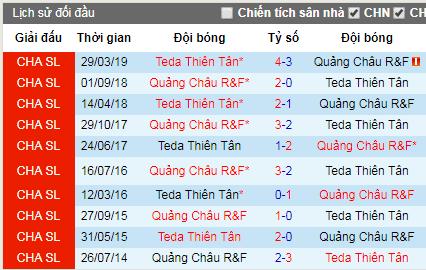 Nhận định bóng đá Guangzhou R&F vs Tianjin Teda, 17h ngày 16/7 (CSL 2019)