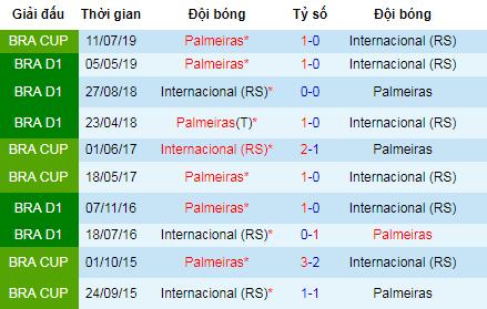 Nhận định bóng đá Internacional vs Palmeiras, 7h30 ngày 18/7 (Copa do Brazil)
