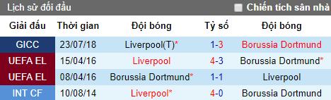 Nhận định bóng đá hôm nay 19/7: Liverpool vs Dortmund