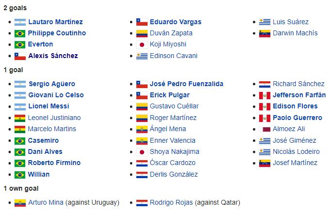 Top ghi bàn Copa America 2019: Philippe Coutinho đọ tài Alexis Sanchez