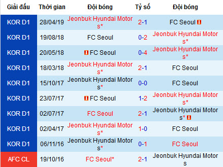 Nhận định bóng đá FC Seoul vs Jeonbuk Motors, 17h ngày 20/7 (K-League 2019)