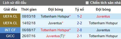 Tỷ lệ bóng đá hôm nay 21/7: Juventus vs Tottenham