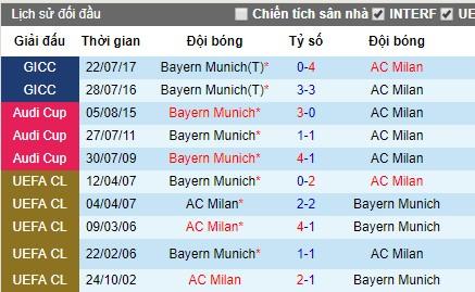 Nhận định bóng đá Bayern Munich vs AC Milan, 8h ngày 24/7 (ICC 2019)