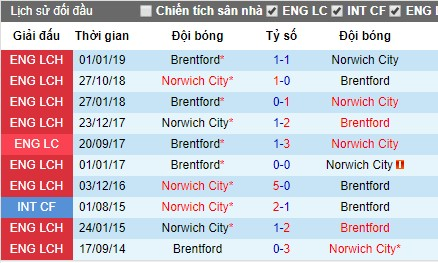 Nhận định bóng đá Norwich City vs Brentford, 22h30 ngày 24/7 (Giao hữu)