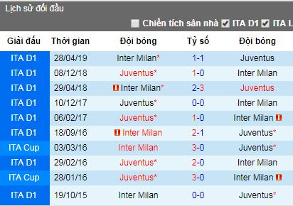 Nhận định bóng đá Juventus vs Inter Milan, 18h30 ngày 24/7 (ICC 2019)