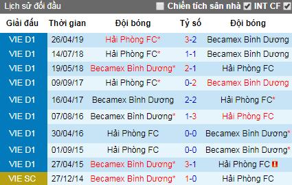 Nhận định bóng đá Bình Dương vs Hải Phòng, 17h ngày 26/7 (V-League)