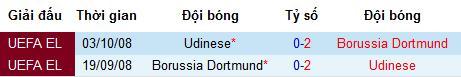 Nhận định bóng đá Borussia Dortmund vs Udinese, 22h ngày 27/7 (Giao hữu)