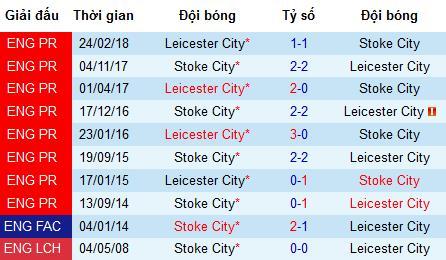 Nhận định bóng đá Stoke City vs Leicester City, 21h ngày 27/7 (Giao hữu)