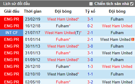 Nhận định bóng đá Fulham vs West Ham, 21h ngày 27/7 (Giao hữu)