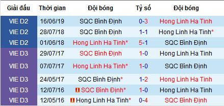 Nhận định bóng đá Hồng Lĩnh Hà Tĩnh vs Bình Định, 16h ngày 27/7 (V League 2)