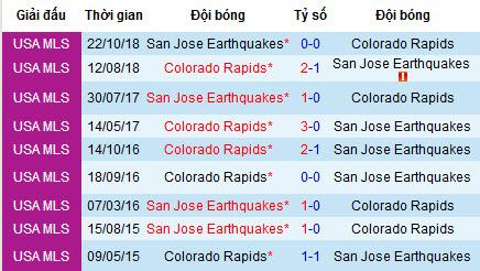 Nhận định bóng đá San Jose Earthquakes vs Colorado Rapids, 9h ngày 28/7 (MLS)