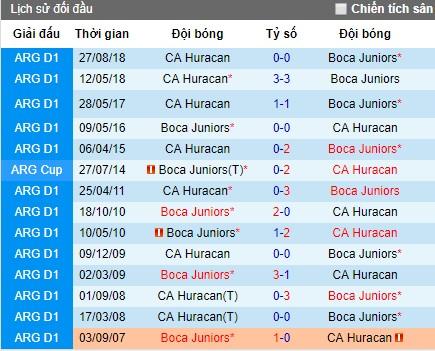 Nhận định bóng đá Boca Juniors vs Huracan, 6h ngày 29/7 (VĐQG Argentina)
