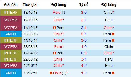 Nhận định Chile vs Peru, 7h30 4/7 (Bán kết Copa America 2019)