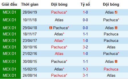 Nhận định bóng đá Atlas vs Pachuca, 9h ngày 31/7 (Cúp QG Mexico)