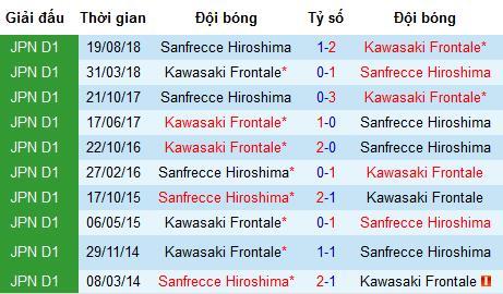 Nhận định bóng đá Sanfrecce Hiroshima vs Kawasaki Frontale, 17h ngày 31/7 (J-League)