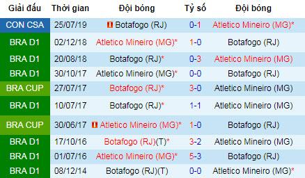 Nhận định bóng đá Atletico Mineiro vs Botafogo, 7h30 ngày 1/8 (Copa Sudamericana)