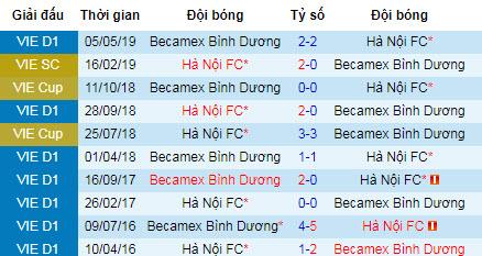 Tỷ lệ bóng đá hôm nay 31/7: Bình Dương vs Hà Nội FC