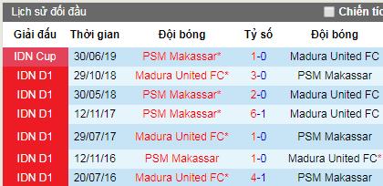 Nhận định Madura United vs PSM Makassar 18h30 ngày 04/07 (VÐQG Indonesia)