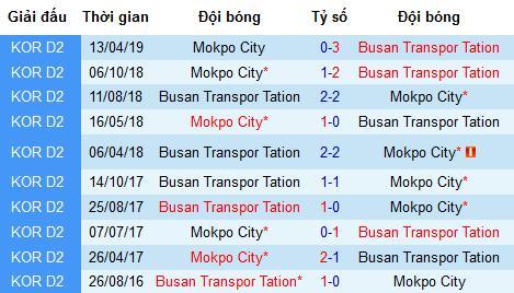 Nhận định Busan Transportation vs Mokpo City, 17h ngày 5/7 (K2 League 2019)