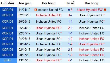 Nhận định Ulsan Hyundai vs Incheon United, 17h ngày 6/7 (K-League 2019)