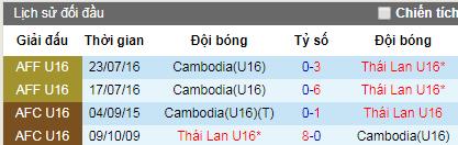 Nhận định bóng đá U15 Thái Lan vs U15 Campuchia, 18h ngày 1/8 (U15 Đông Nam Á 2019)