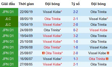 Nhận định Oita Trinita vs Vissel Kobe, 17h ngày 10/8 (J-League)