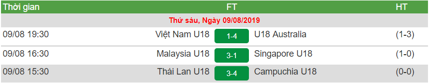 Bảng xếp hạng U18 Đông Nam Á 2019: U18 Việt Nam bị loại từ vòng bảng