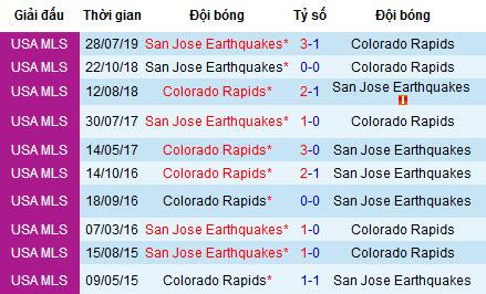 Nhận định Colorado Rapids vs San Jose Earthquakes, 8h ngày 11/8 (MLS)
