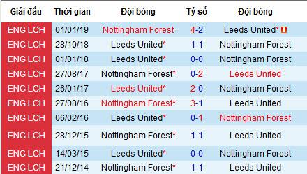 Nhận định Leeds United vs Nottingham Forest, 18h30 ngày 10/8 (Hạng Nhất Anh)