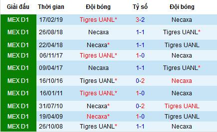 Nhận định Tigres UANL vs Necaxa, 7h ngày 11/8 (VĐQG Mexico)