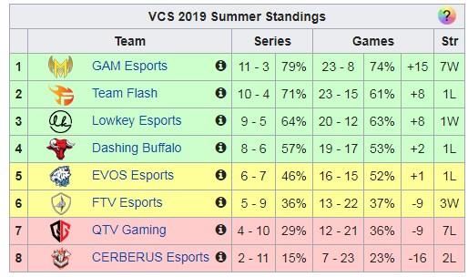 Bảng xếp hạng VCS Mùa Hè 2019: GAM đứng đầu bảng, QG tranh thăng hạng