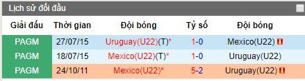 Nhận định U22 Mexico vs U22 Uruguay, 5h30 ngày 12/8 (Pan American Games)