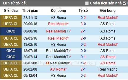Nhận định AS Roma vs Real Madrid, 1h ngày 12/8 (Giao hữu)