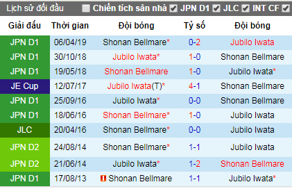Nhận định Jubilo Iwata vs Shonan Bellmare, 17h ngày 11/8 (J-League)