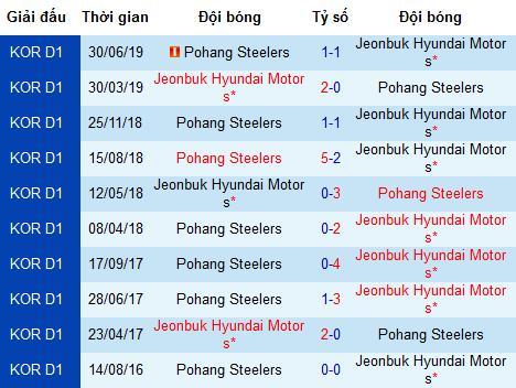 Nhận định Pohang Steelers vs Jeonbuk Motors, 18h ngày 11/8 (K-League)