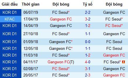 Nhận định Seoul FC vs Gangwon, 18h ngày 11/8 (K-League)