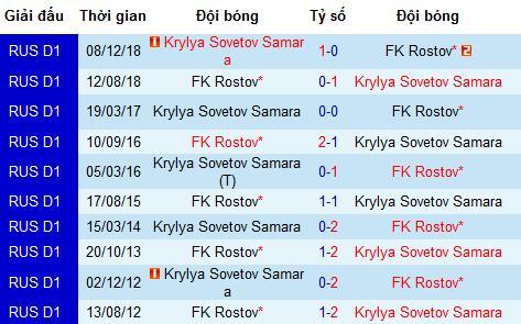 Nhận định Rostov vs Krylya Sovetov, 0h ngày 13/8 (Ngoại hạng Nga)