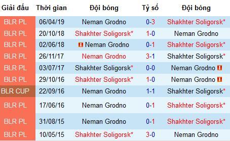 Nhận định Shakhter Soligorsk vs Neman Grodno, 22h45 ngày 12/8 (VĐQG Belarus)