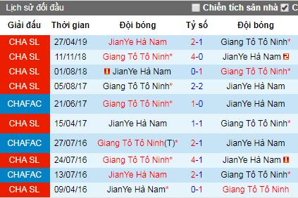 Nhận định Jiangsu Suning vs Henan Jianye: Chủ lấn khách