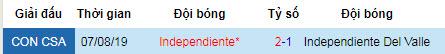 Nhận định Independiente del Valle vs Independiente: Chủ nhà dừng bước