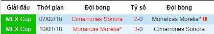 Nhận định Cimarrones De Sonora vs Morelia: Khách lấn chủ