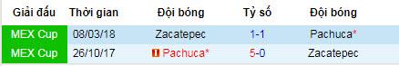 Nhận định Pachuca vs Zacatepec: Chiến thắng nhọc nhằn