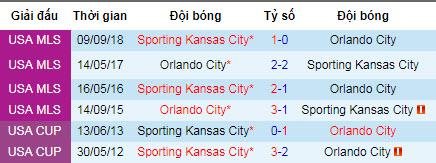 Nhận định Orlando City vs Sporting Kansas City: Chen chân vào top 7