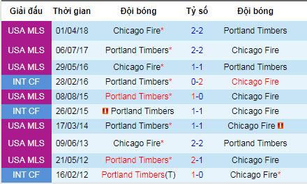 Nhận định Portland Timbers vs Chicago Fire: Vùi dập đội khách